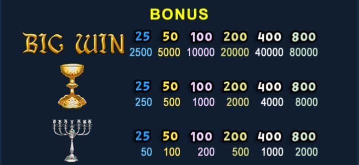 Paytable Bonus Knights Treasure