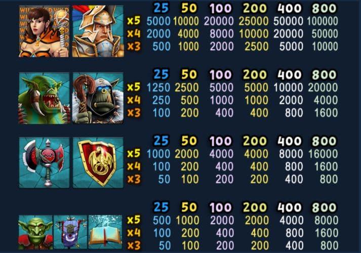 Paytable slot Knights Treasure