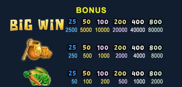 Paytable del gioco bonus della slot Ranch Riches