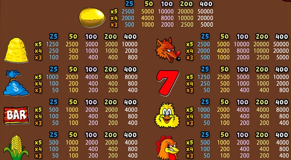Paytable Fowl Play Gold Online