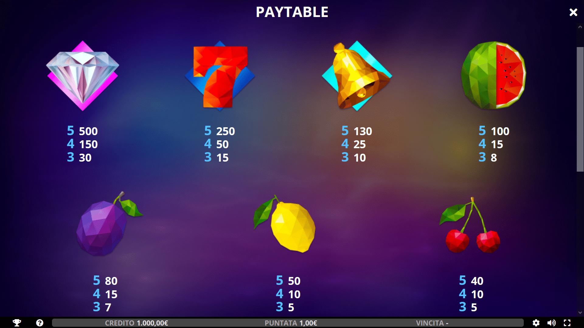 Tabella Pagamenti della slot gratis Chunky Fruits