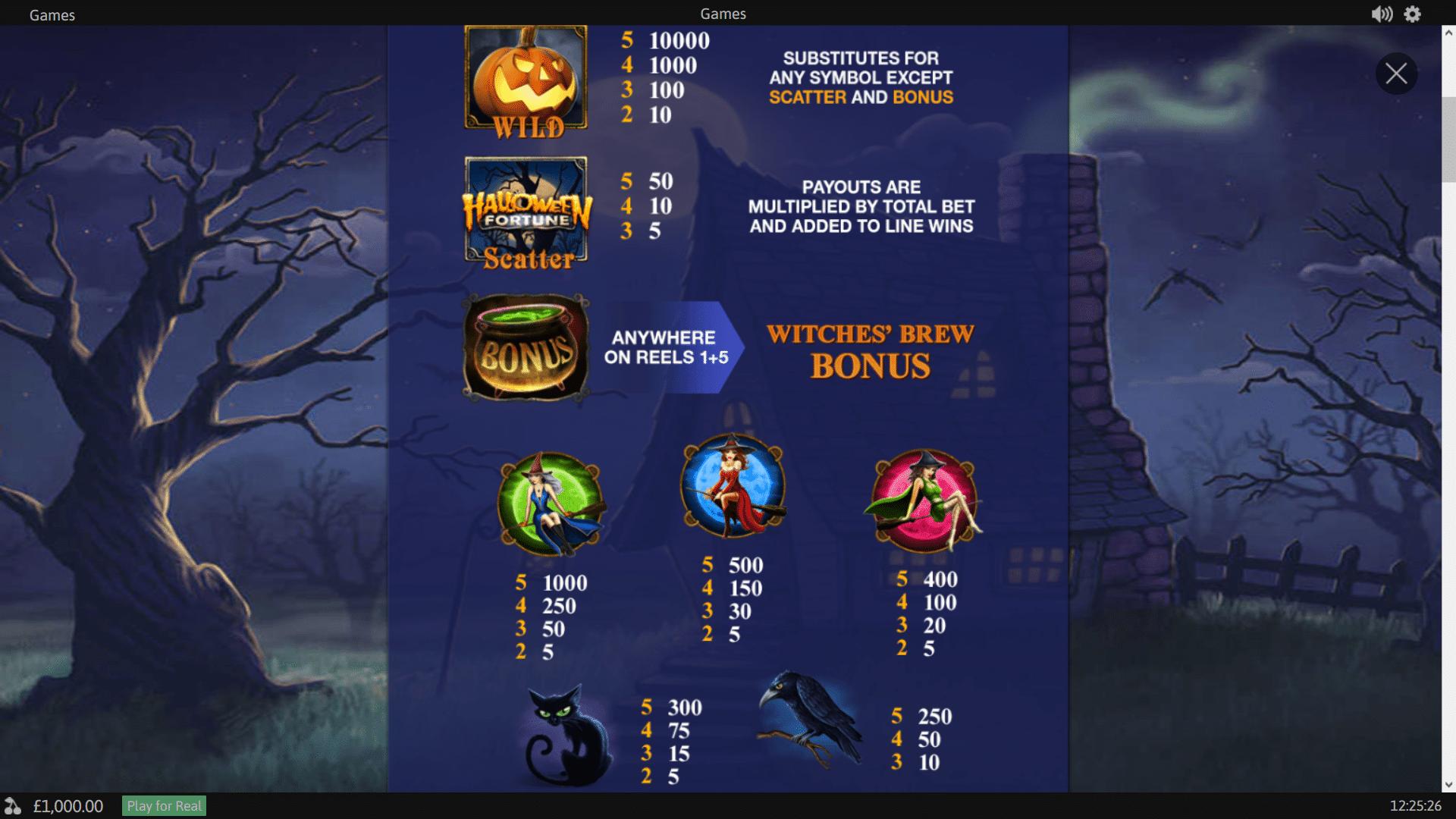 Tabella Pagamenti della Slot gratis Halloween Fortune