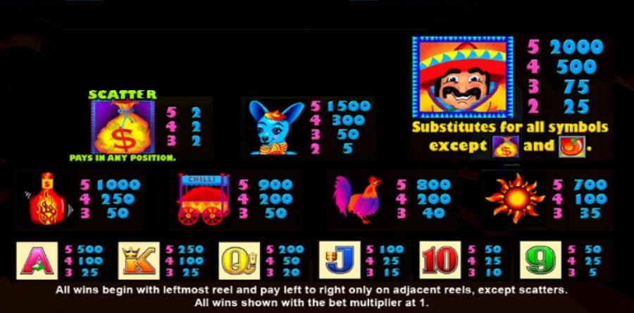 Paytable Slot gratis More Chilli