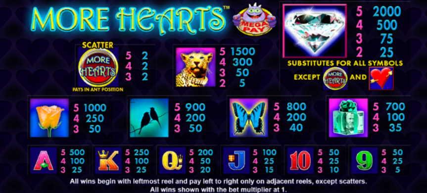 Tabella Pagamenti della Slot gratis More Hearts