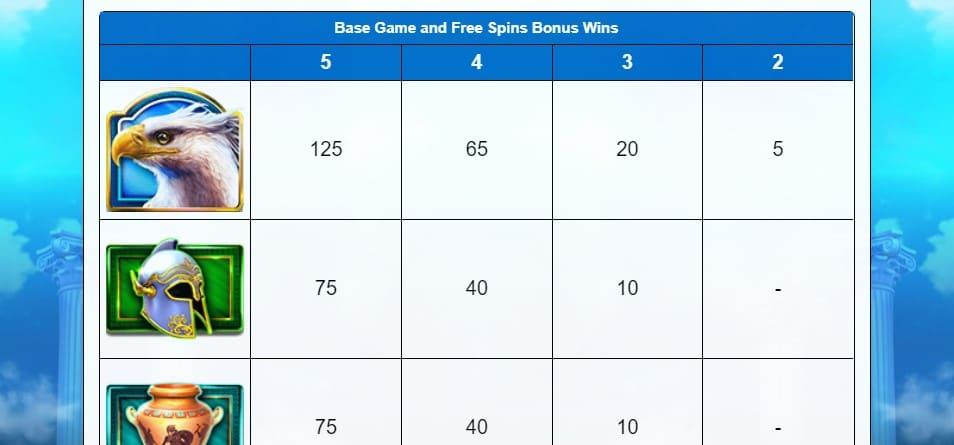 Tabella dei Pagamenti Slot gratis Griffins Throne