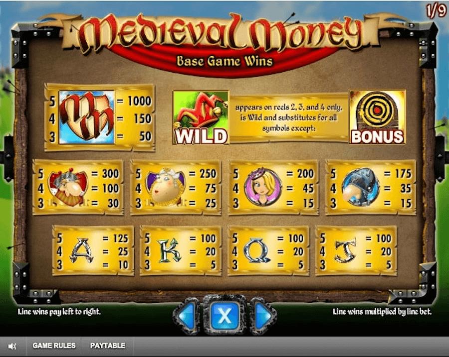 Paytable della Slot gratis Medieval Money