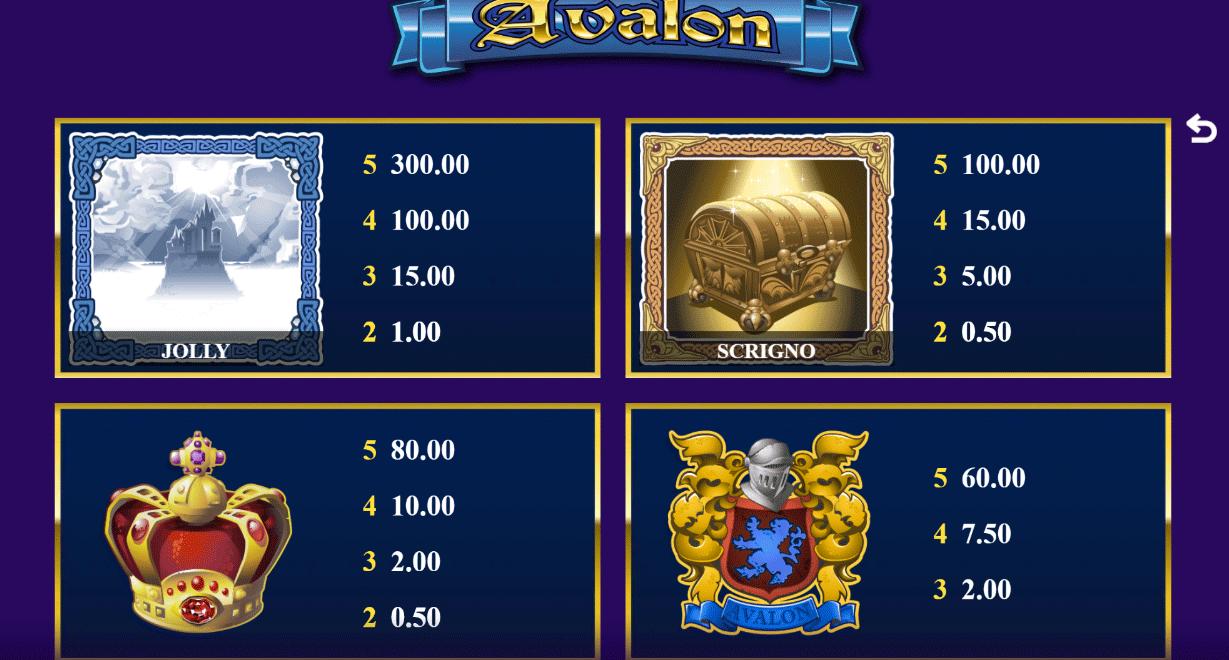 tabella delle vincite della slot machie Avalon