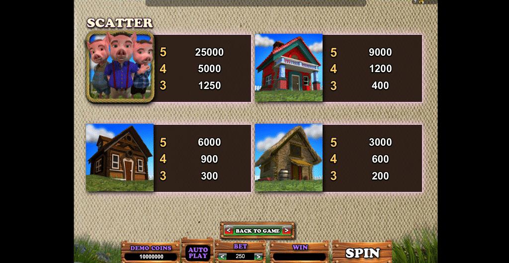 tabella delle vincite della slot piggy fortune online