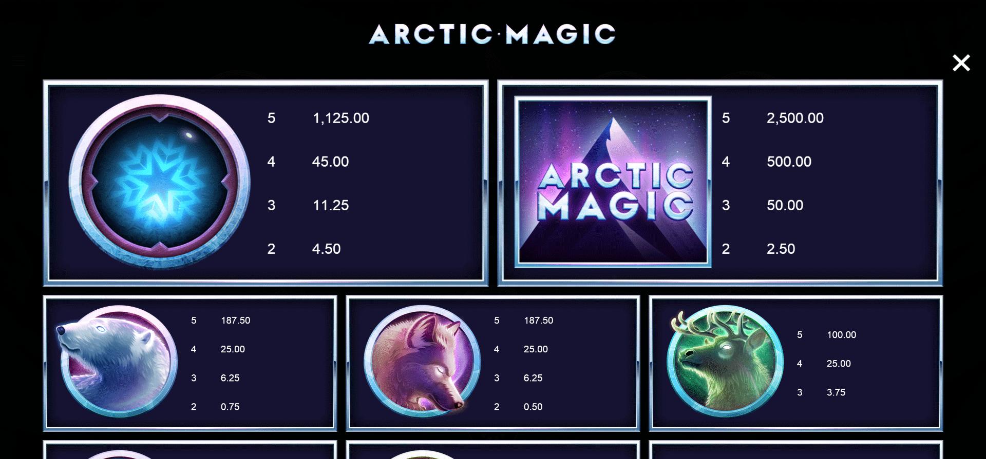 tabella delle vincite della slot artic magic online
