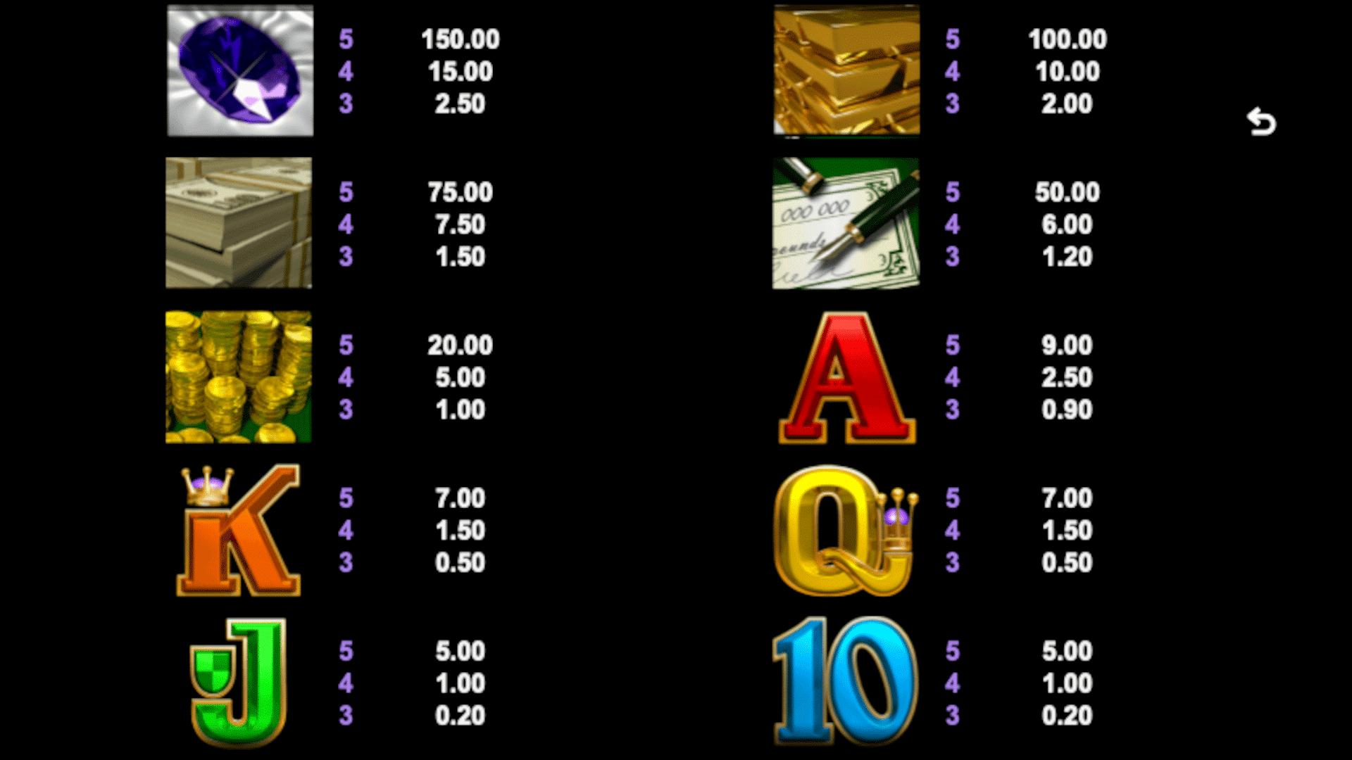 tabella dei pagamenti del gioco slot break da bank again online
