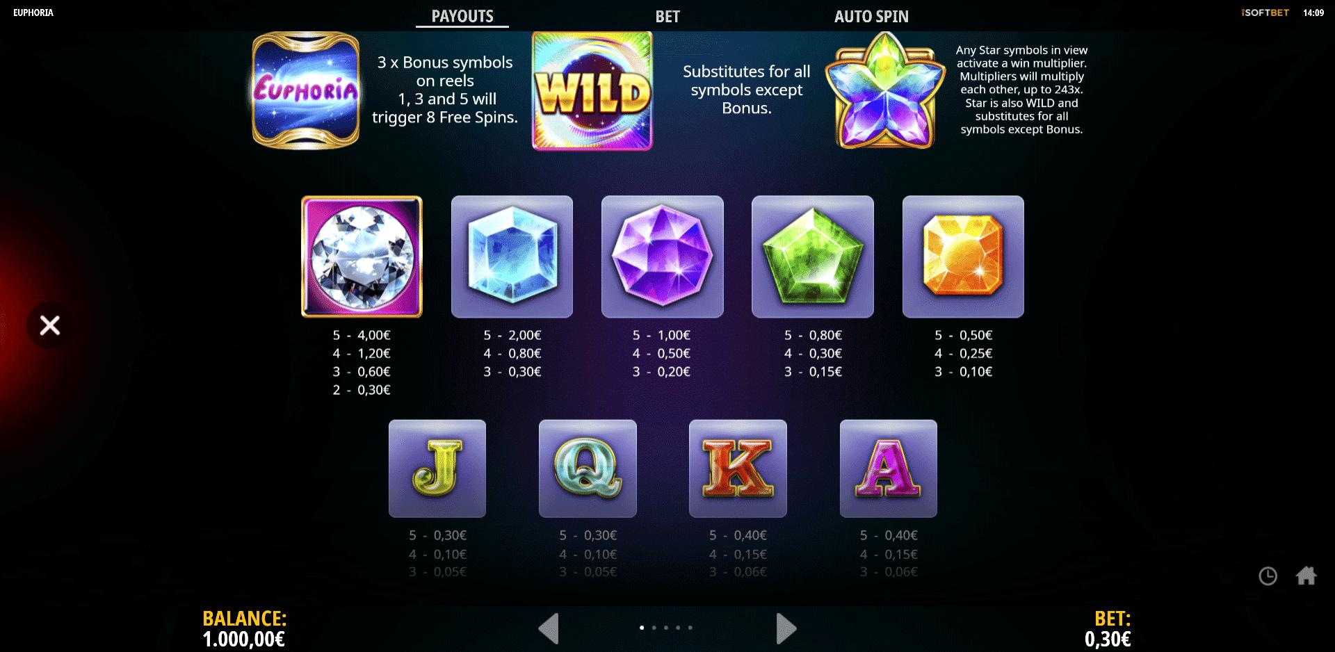 paytable slot machine euphoria