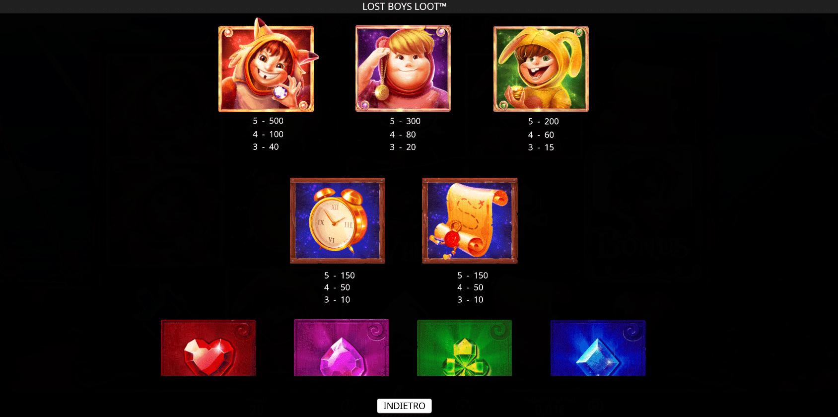 paytable della slot machine online lost boys loot