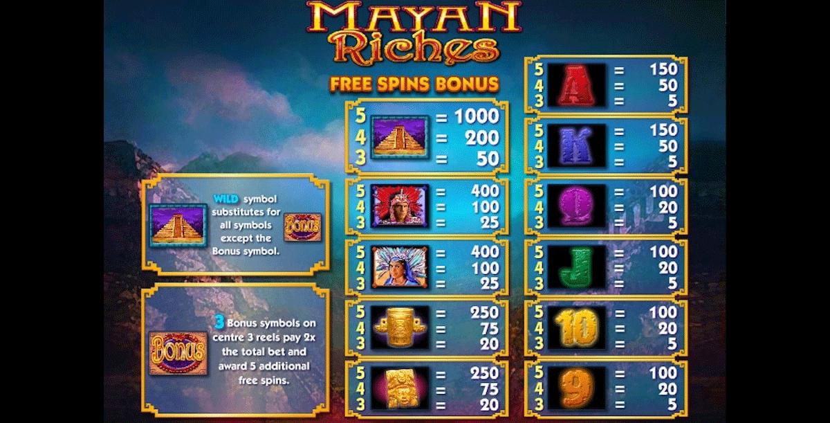 la tabella dei pagamenti della slot online mayan riches