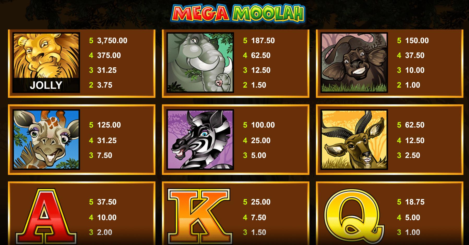 tabella delle vincite della slot mega moolah online