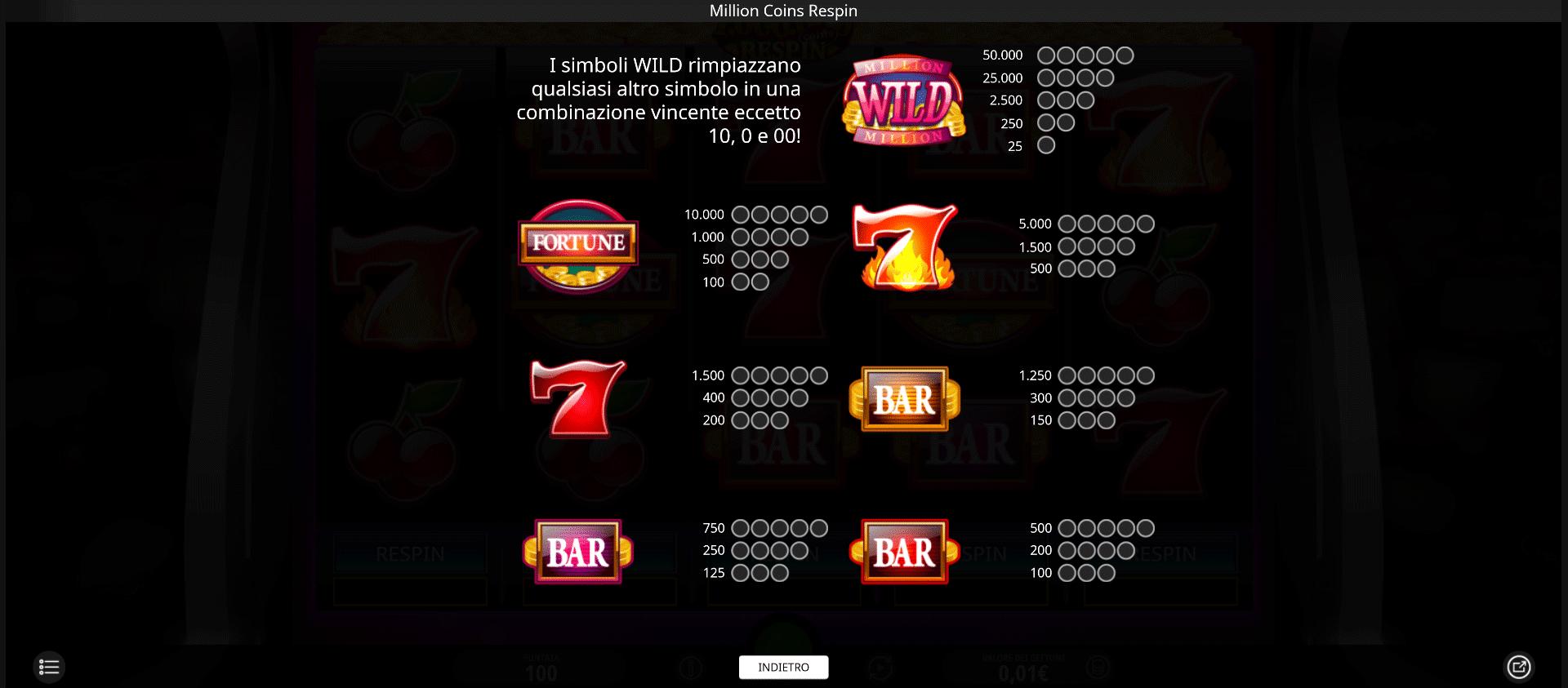 tabella dei pagamenti della slot machine million coins respins