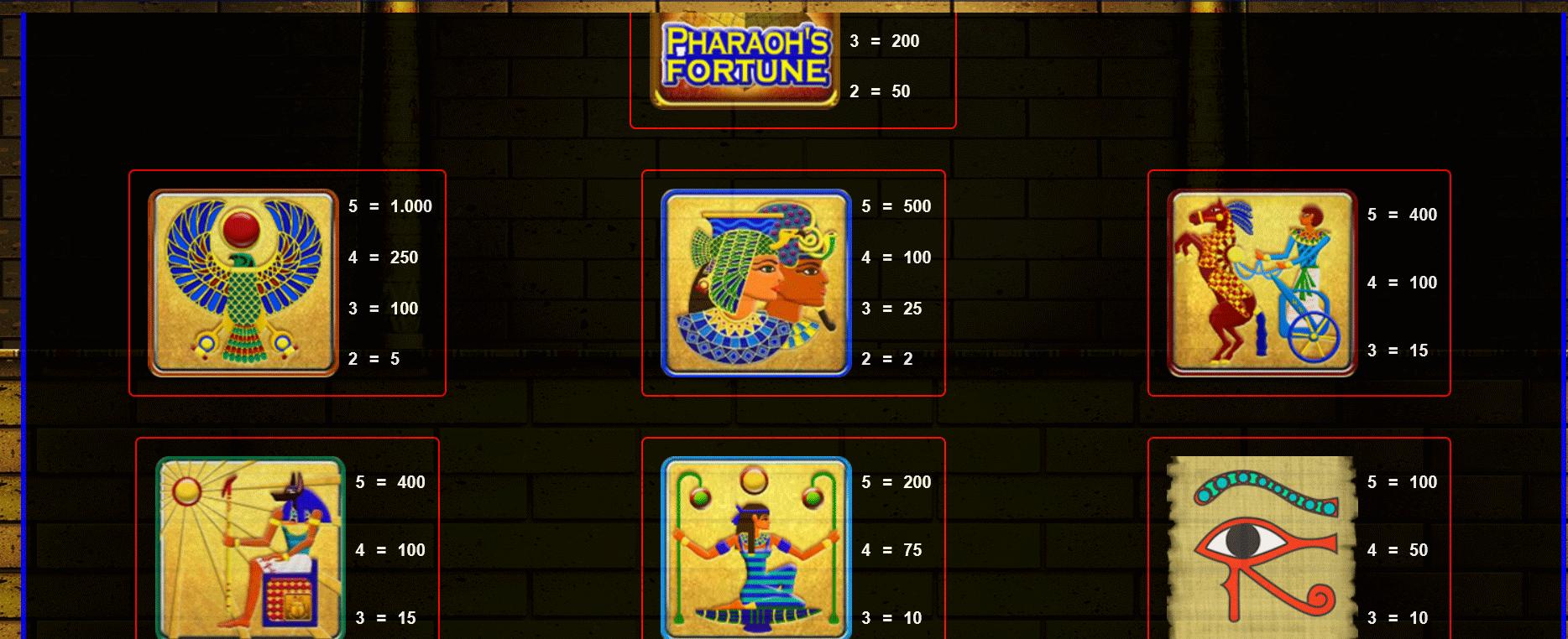 paytable della slot online pharaoh's fortune