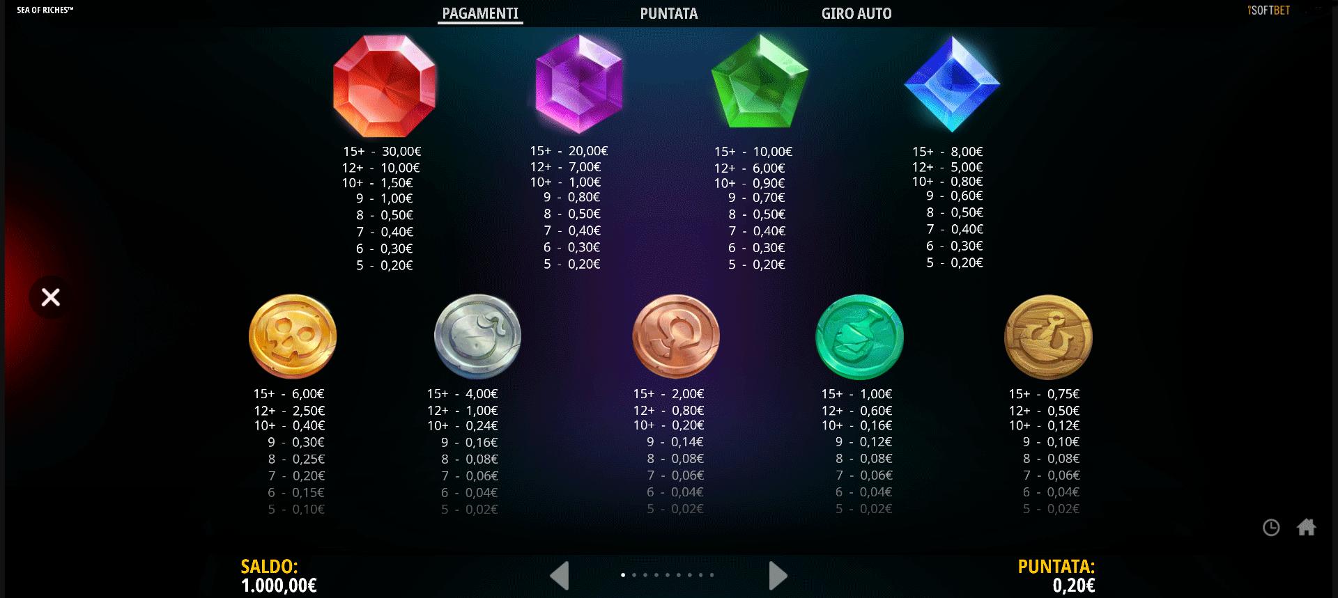 tabella delle vincite della slot online sea of riches