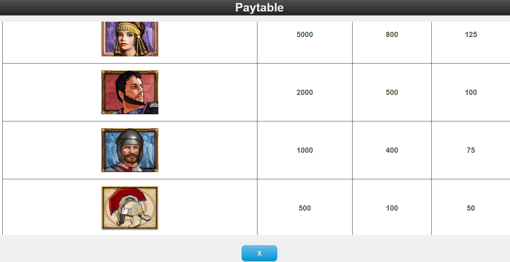 tabella dei pagamenti della slot online treasures of troy