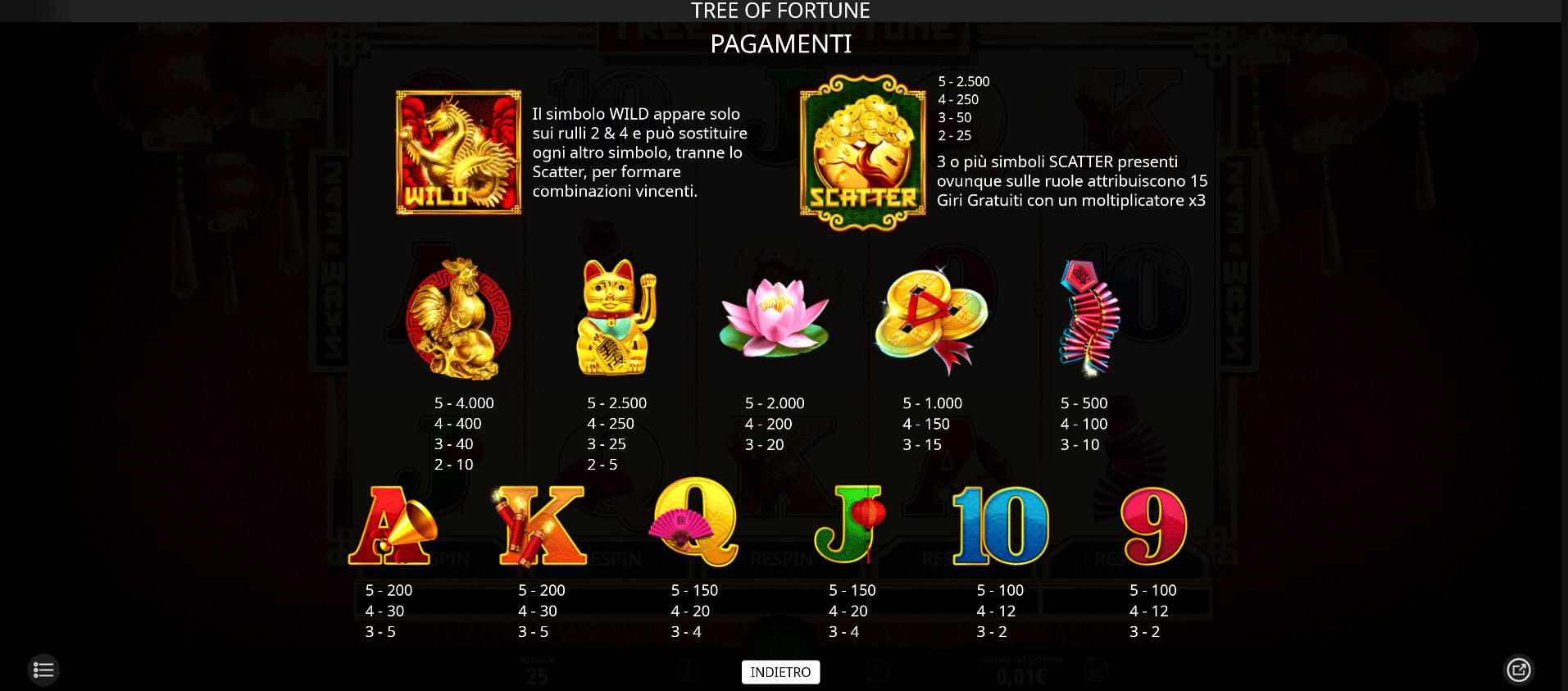 tabella dei pagamenti della slot machine tree of fortune online
