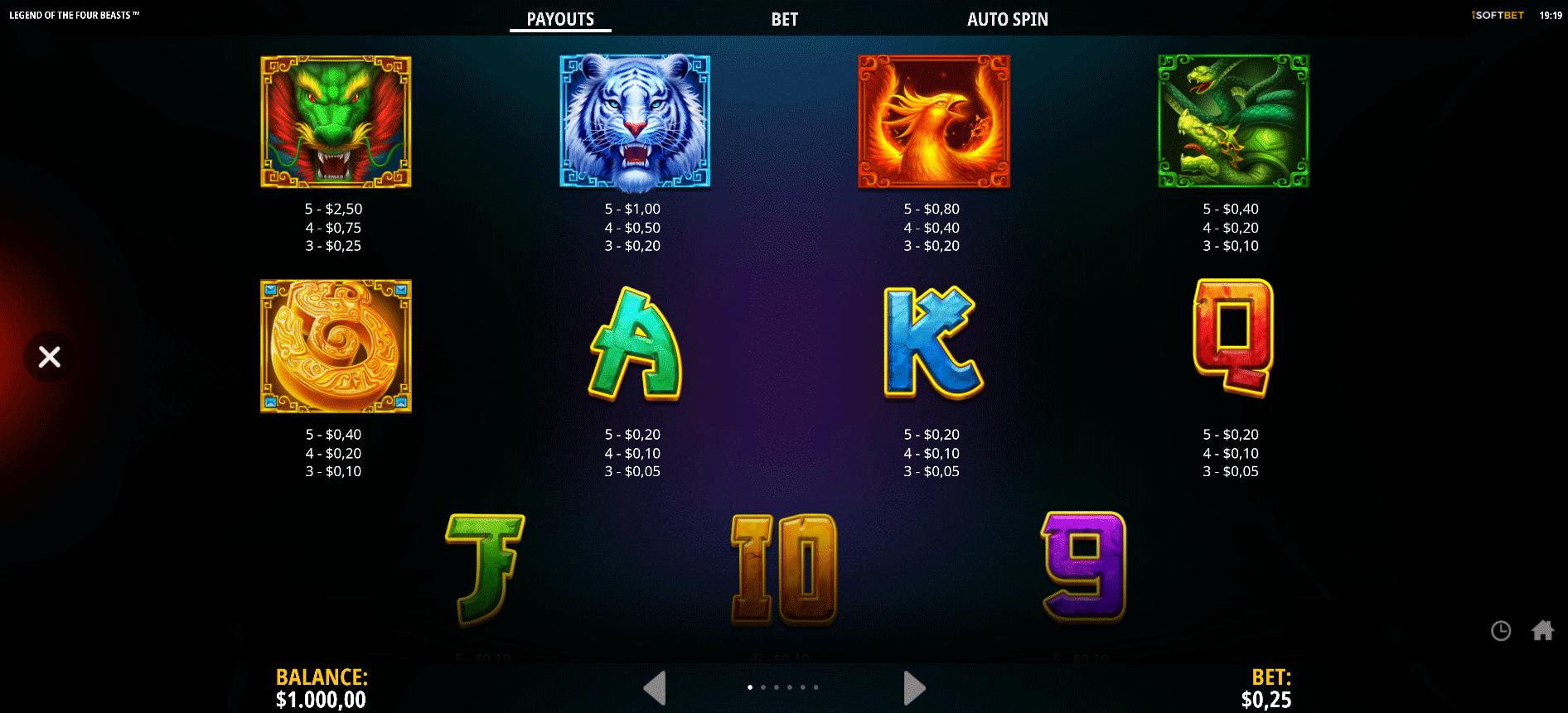 tabella dei pagamenti della slot online legend of the four beasts