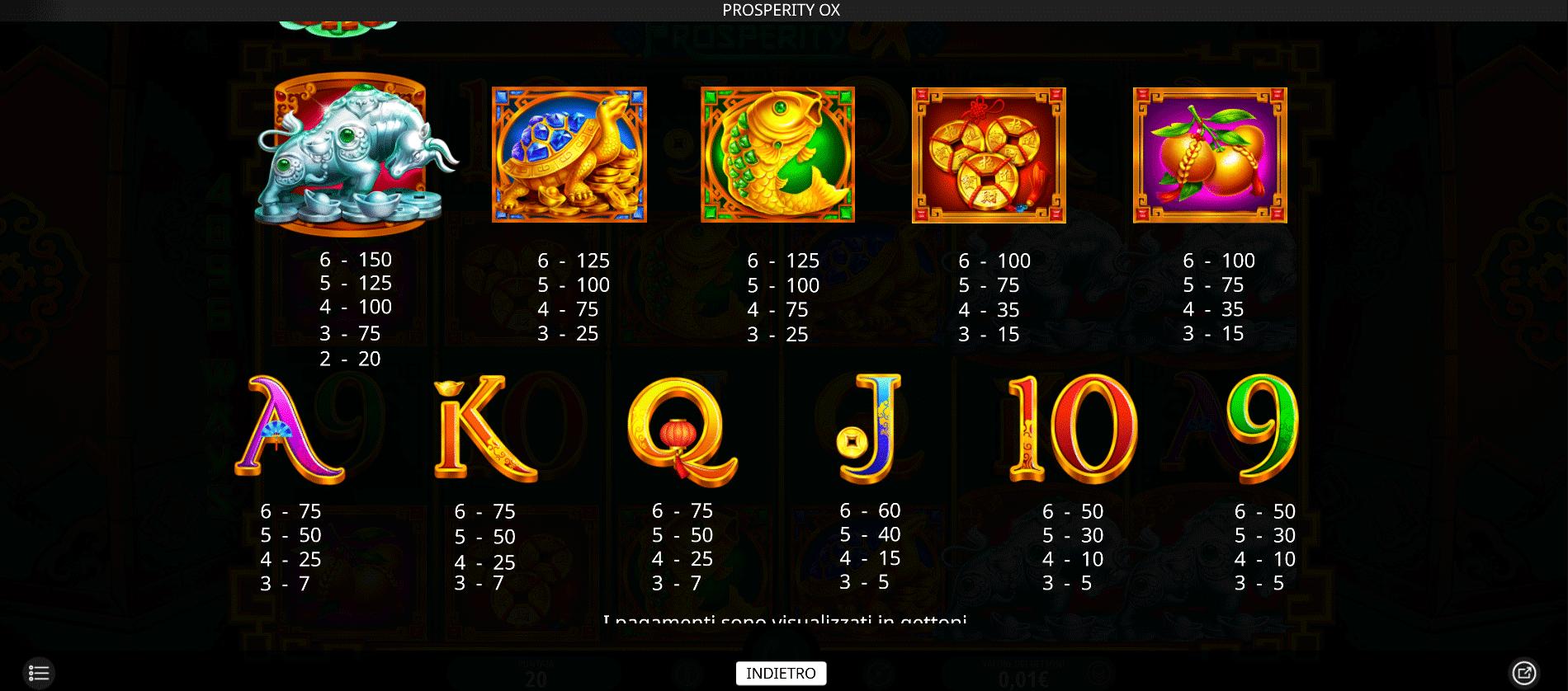 tabella dei pagamenti della slot machine prosperity ox