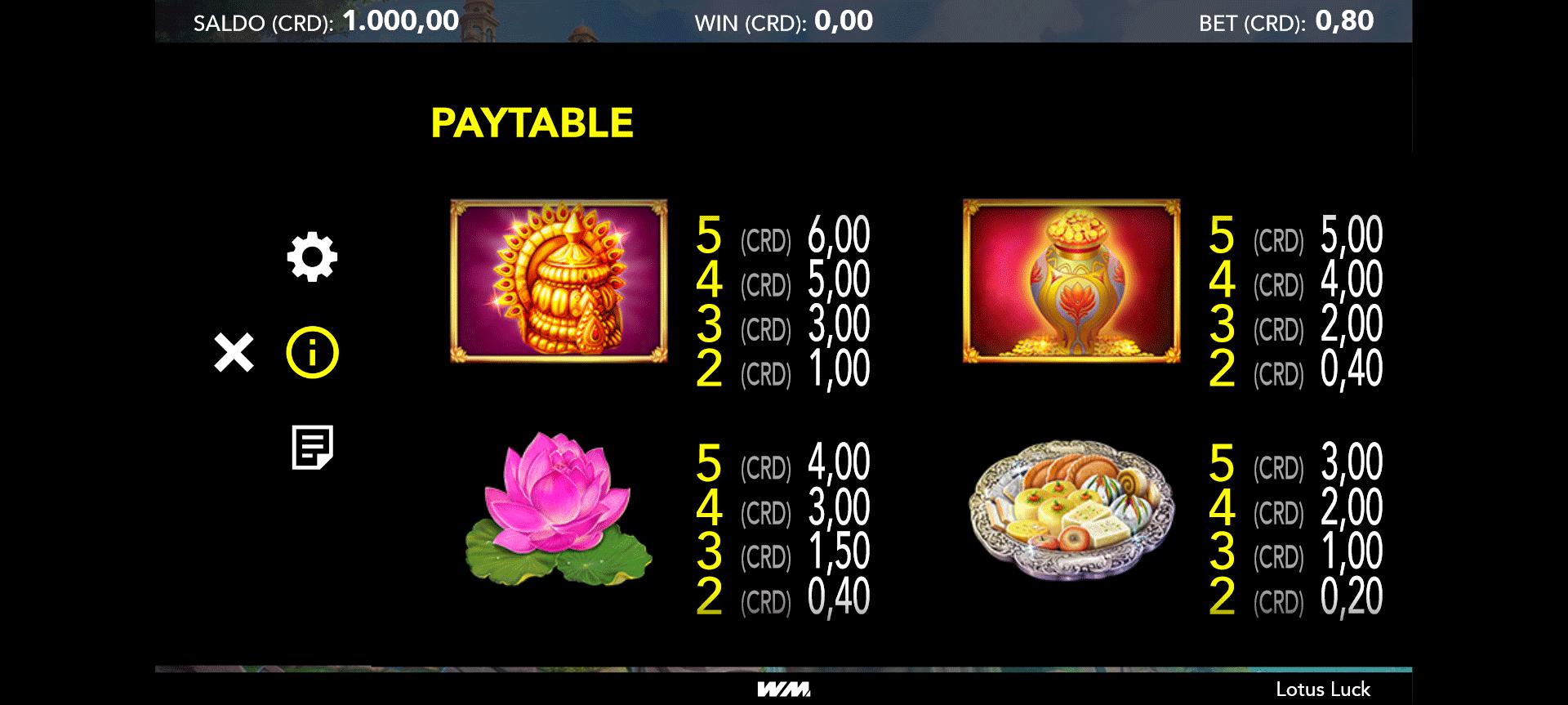 tabella dei pagamenti della slot online lotus luck