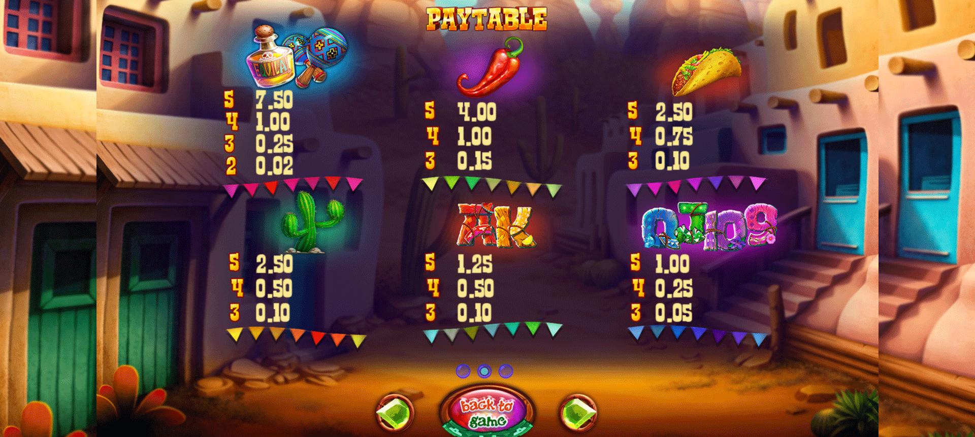 paytable della slot online spinachos